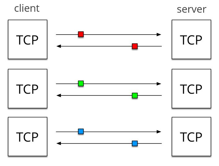 Pic-2.5-Multiple-TCP-connections
